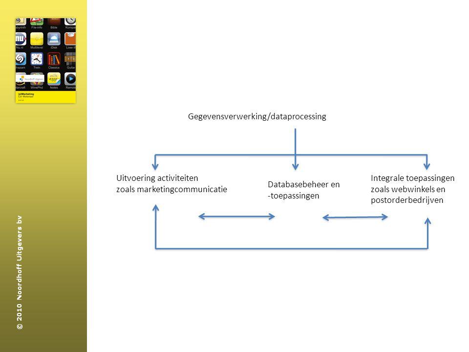 Gegevensverwerking/dataprocessing