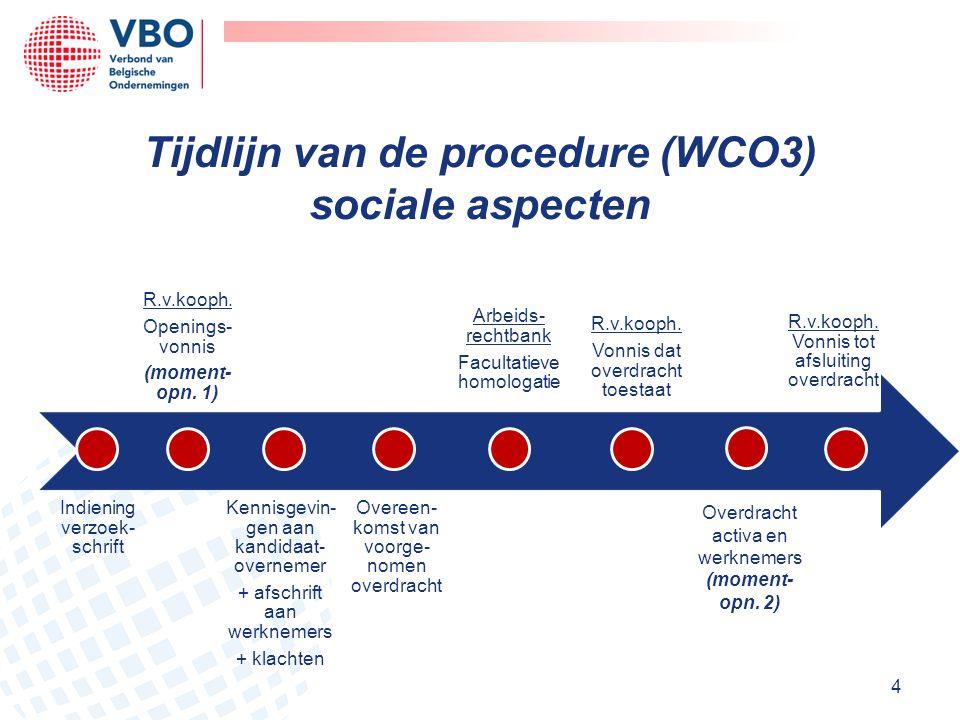 Tijdlijn van de procedure (WCO3) sociale aspecten