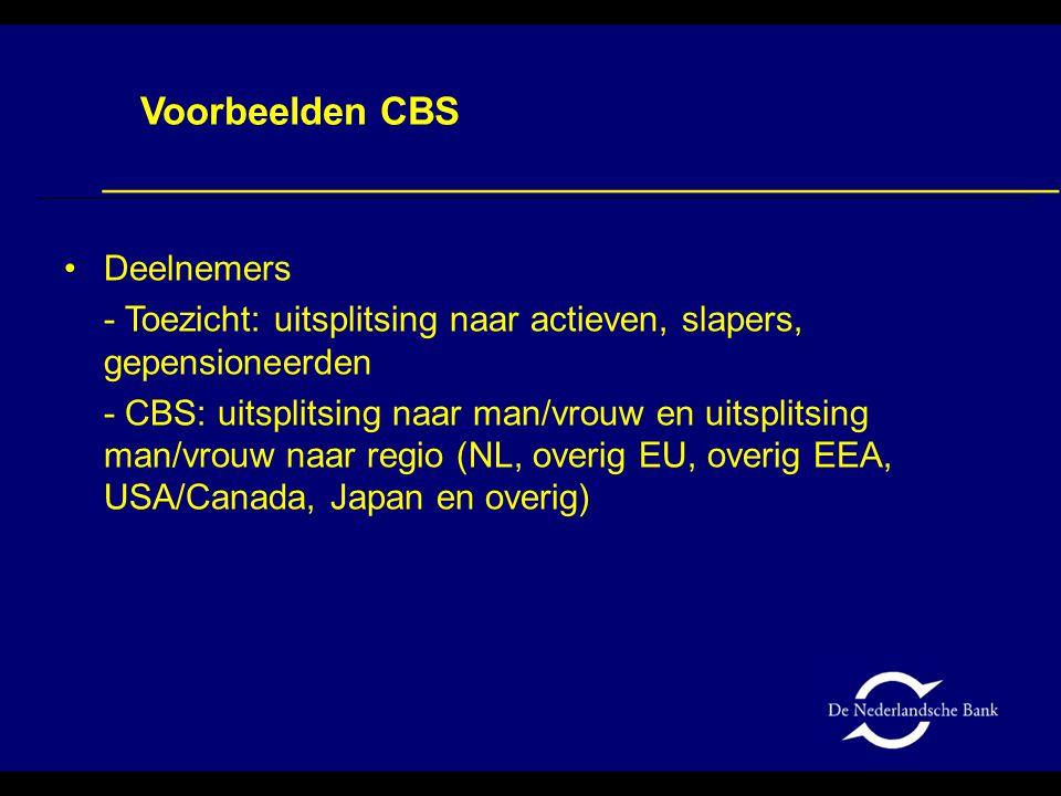 Voorbeelden CBS Deelnemers