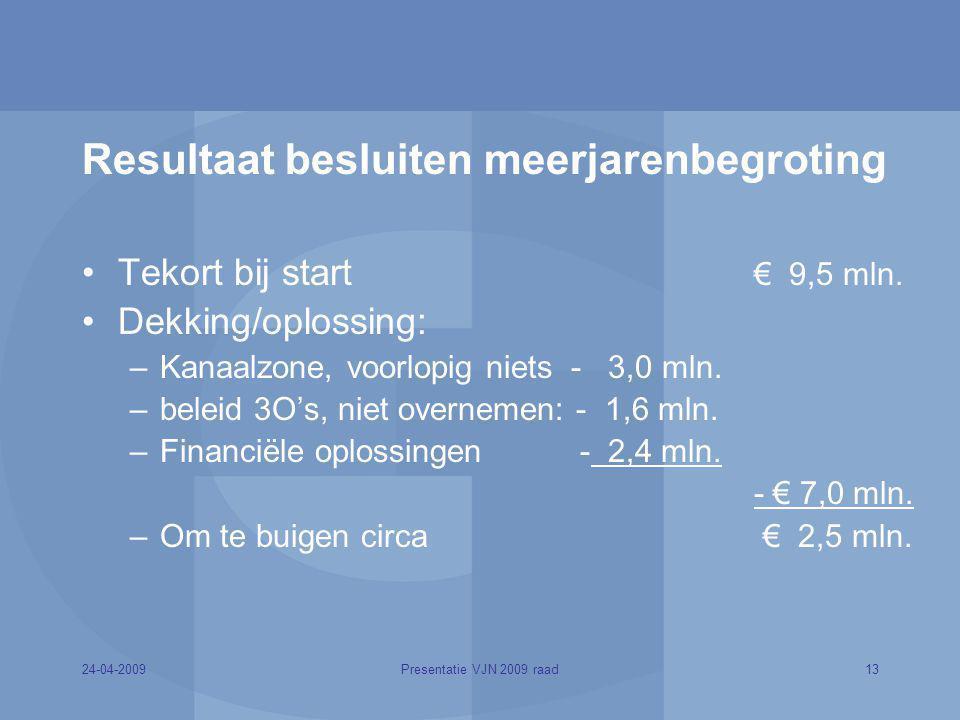 Resultaat besluiten meerjarenbegroting