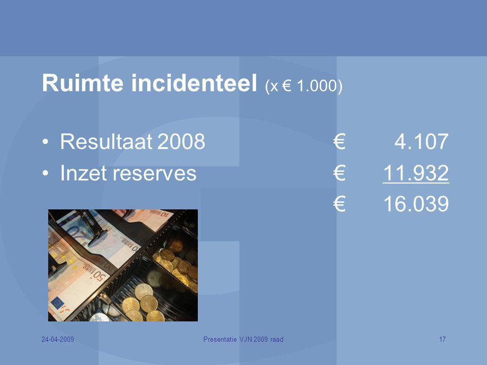 Ruimte incidenteel (x € 1.000)