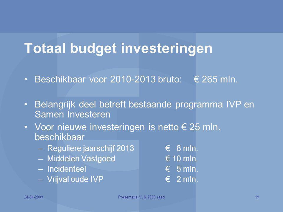 Totaal budget investeringen