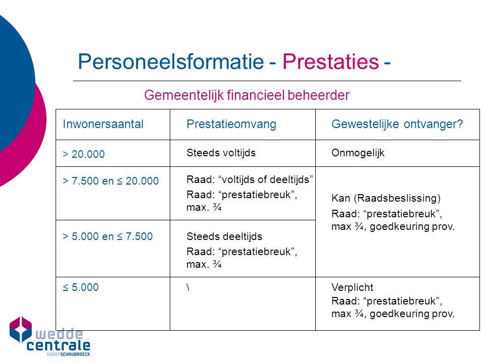 Personeelsformatie - Prestaties -