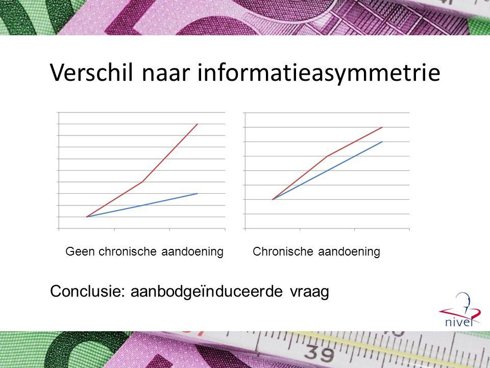 Verschil naar informatieasymmetrie