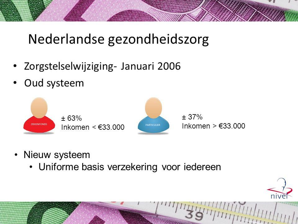 Nederlandse gezondheidszorg