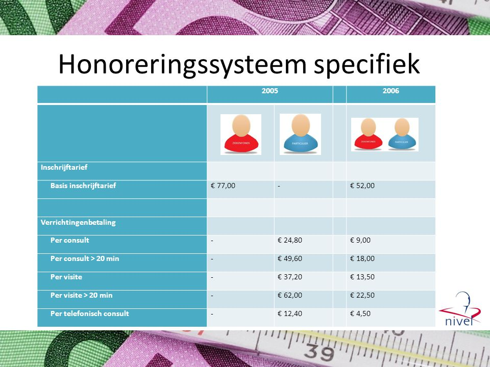Honoreringssysteem specifiek