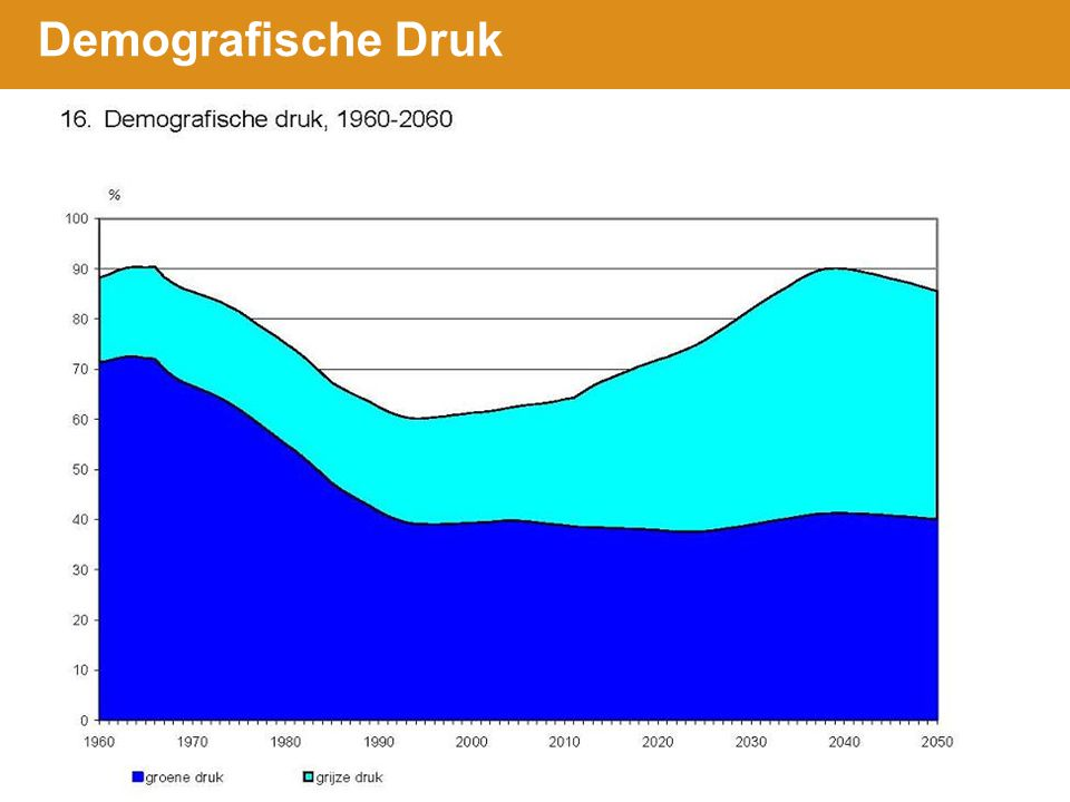 Demografische Druk 7