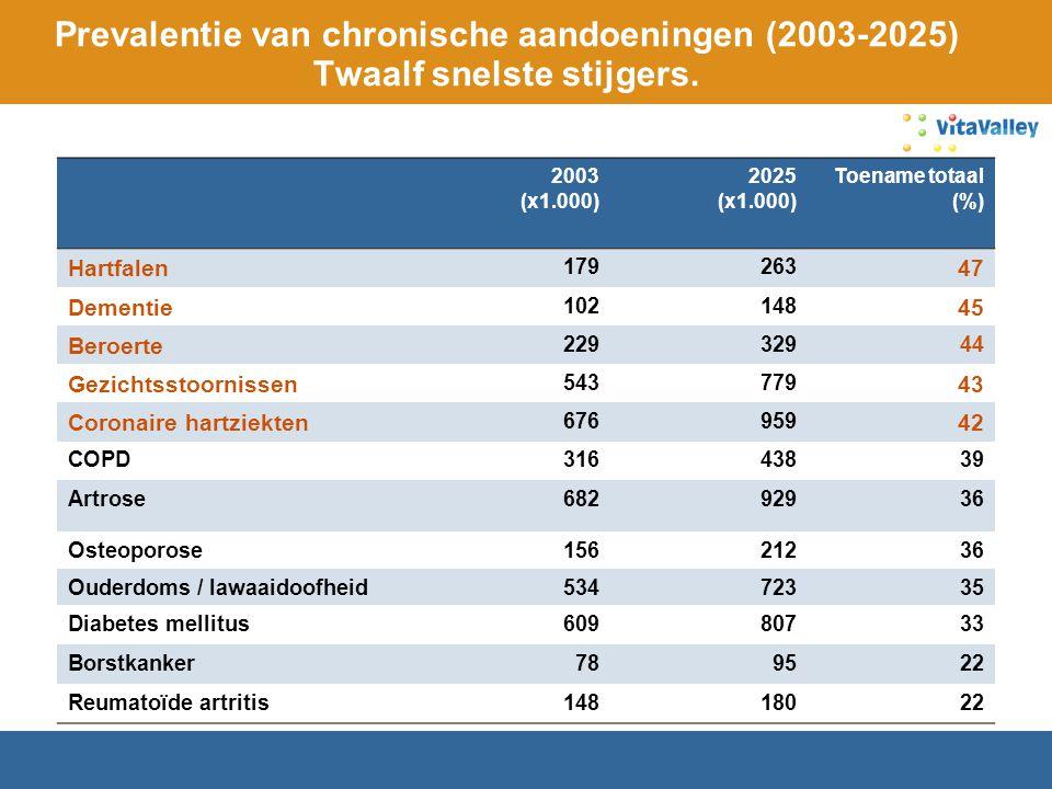 Prevalentie van chronische aandoeningen (2003-2025) Twaalf snelste stijgers.