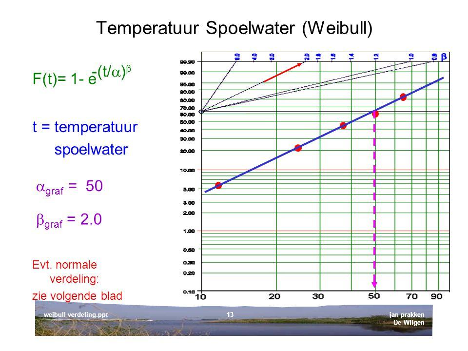 Temperatuur Spoelwater (Weibull)