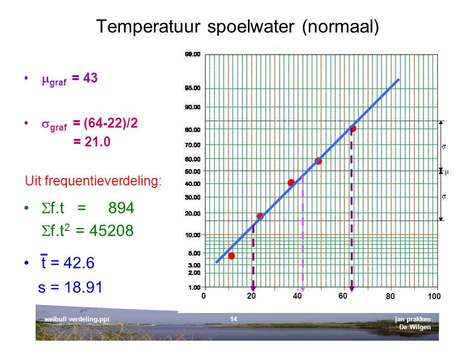 Temperatuur spoelwater (normaal)
