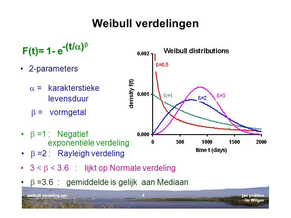 Weibull verdelingen -(t/) F(t)= 1- e 2-parameters  = karakterstieke