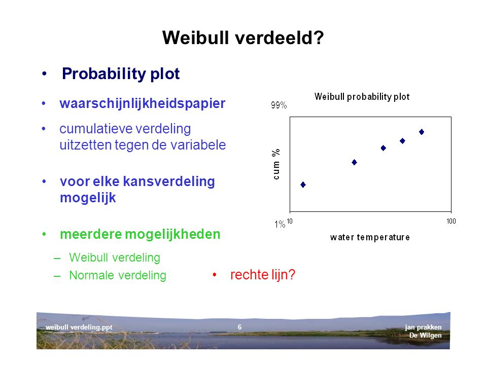Weibull verdeeld Probability plot waarschijnlijkheidspapier