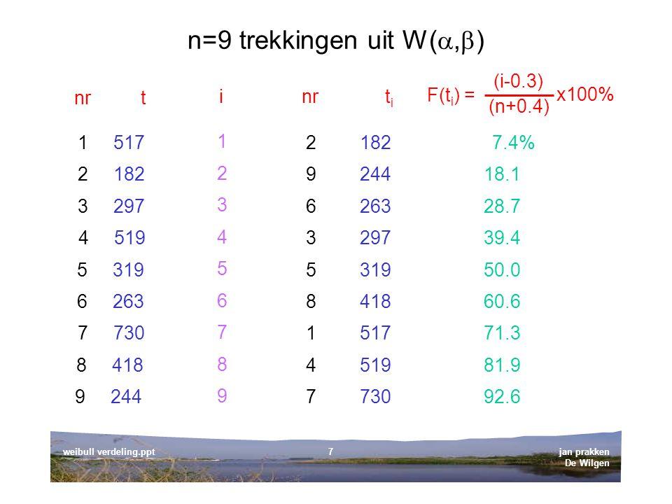 n=9 trekkingen uit W(,)