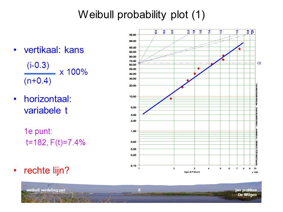 Weibull probability plot (1)