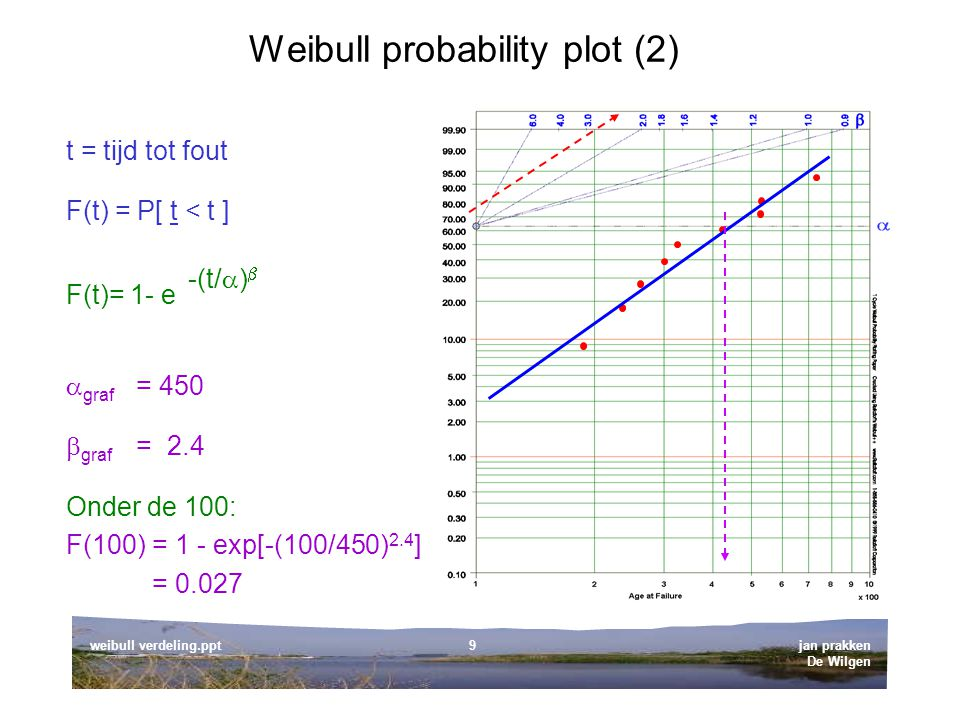 Weibull probability plot (2)