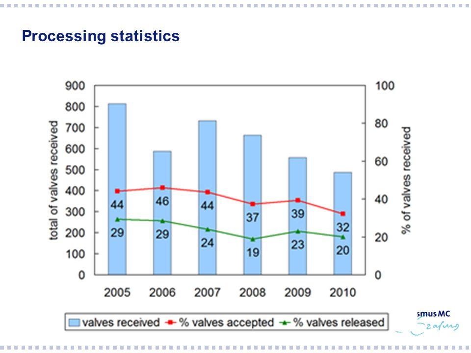 Processing statistics