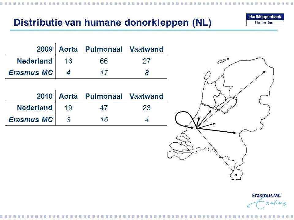 Distributie van humane donorkleppen (NL)