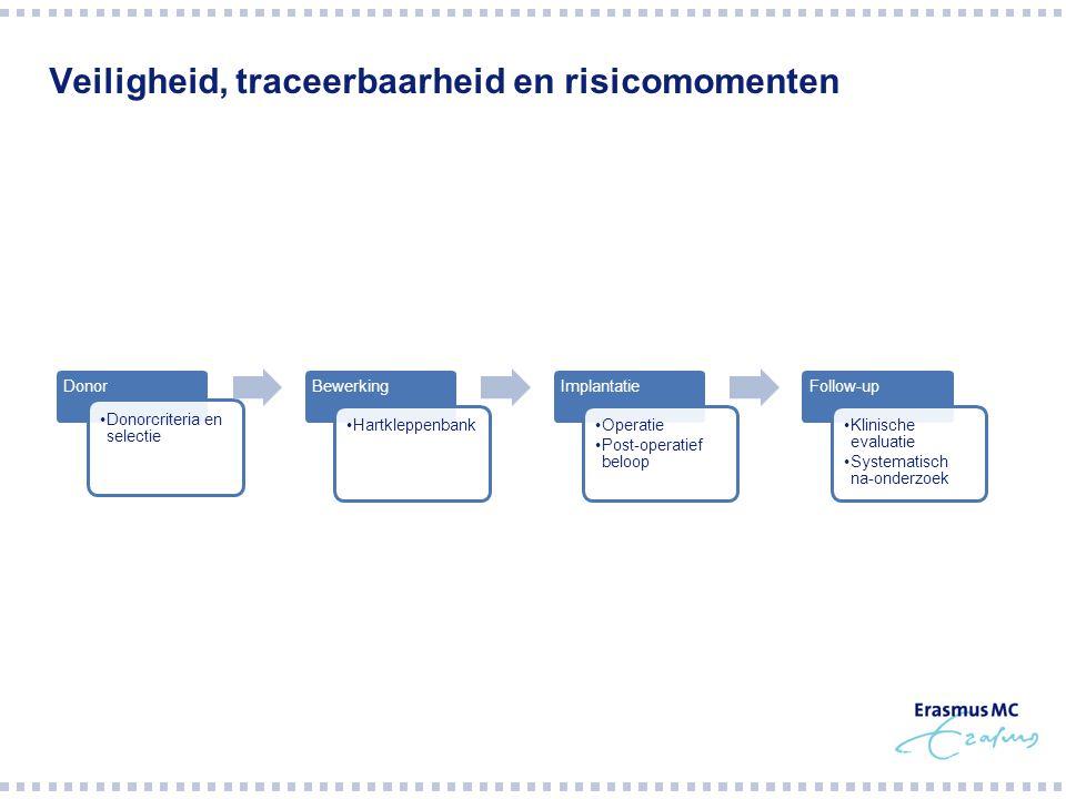 Veiligheid, traceerbaarheid en risicomomenten