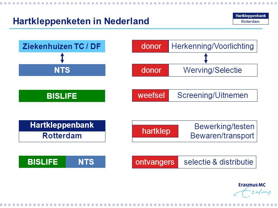 Hartkleppenketen in Nederland