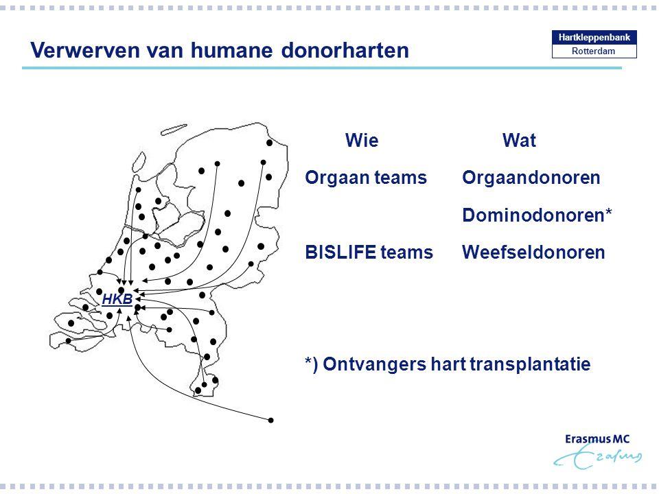 Verwerven van humane donorharten