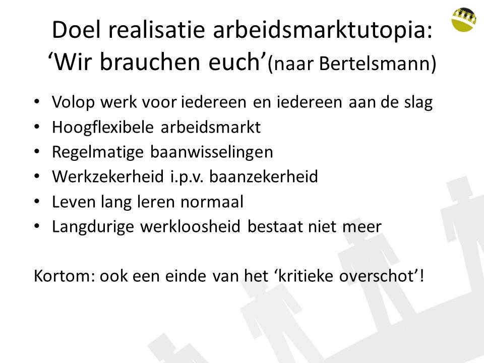 Doel realisatie arbeidsmarktutopia: 'Wir brauchen euch'(naar Bertelsmann)