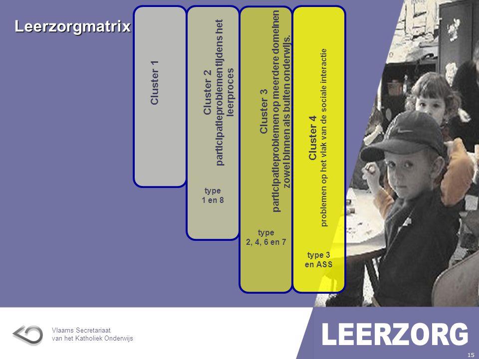 Leerzorgmatrix Cluster 2 participatieproblemen tijdens het leerproces