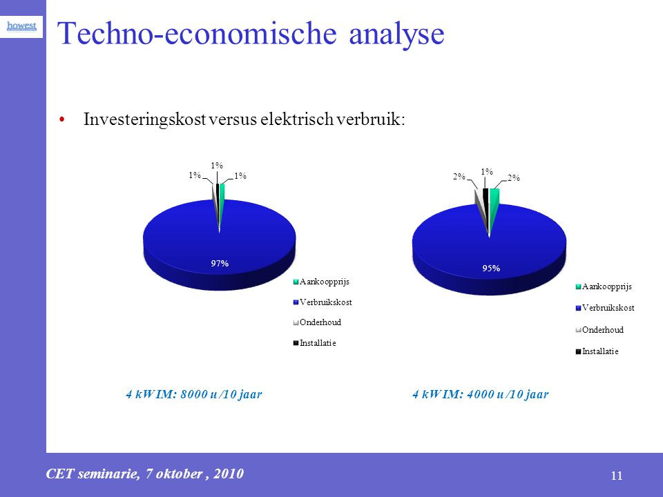 Techno-economische analyse