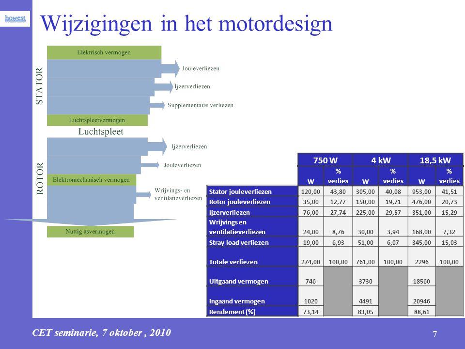 Wijzigingen in het motordesign