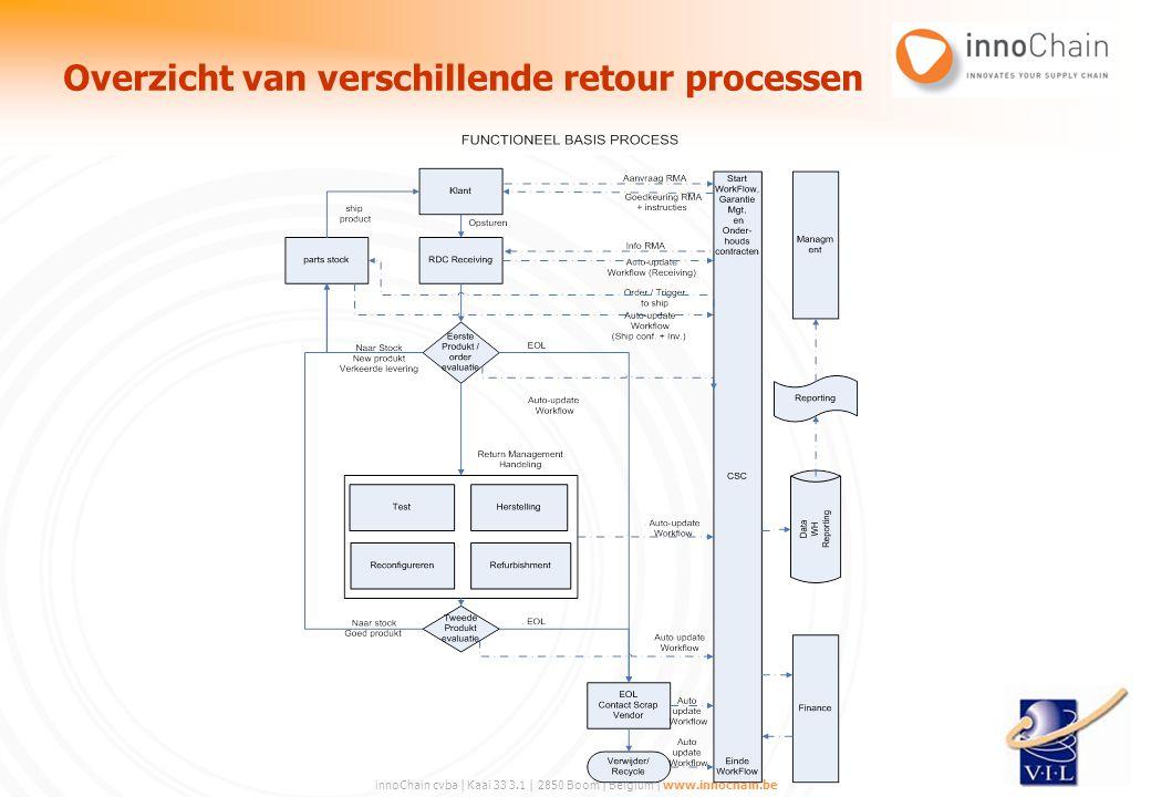 Overzicht van verschillende retour processen