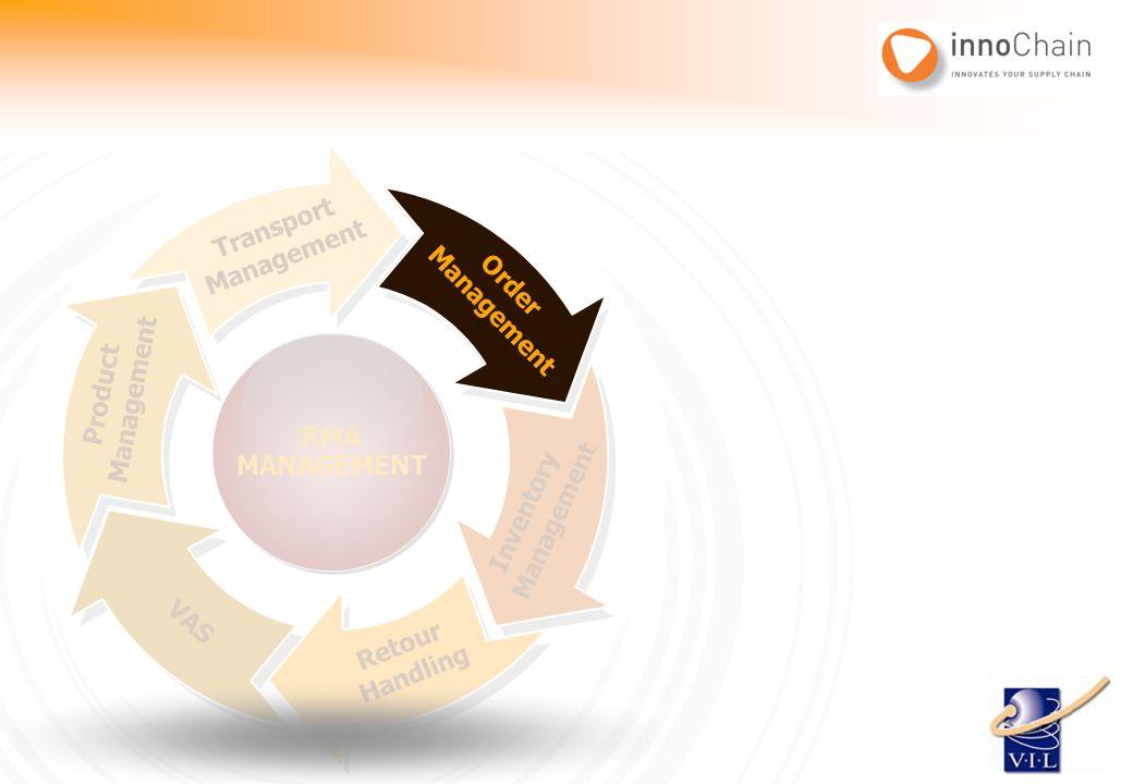 Transport Management. Management. Order. Management. Order. RMA. MANAGEMENT. Management. Product.