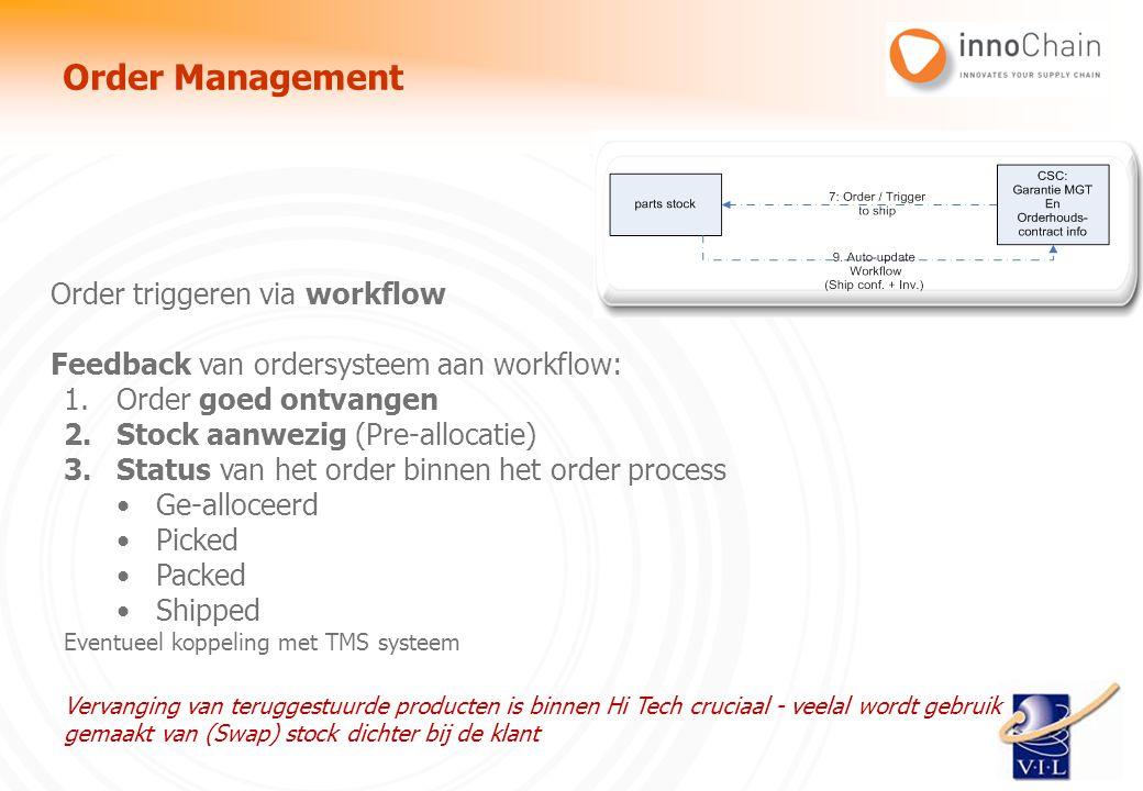 Order Management Order triggeren via workflow