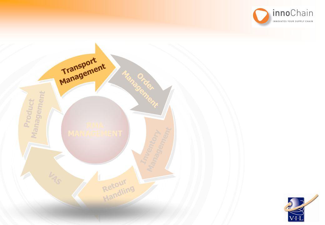 Transport Management. Transport. Management. Management. Order. RMA. MANAGEMENT. Management.
