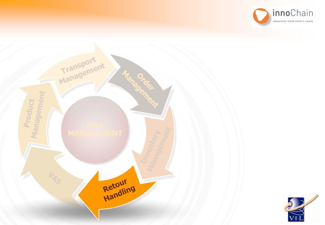 Transport Management. Management. Order. RMA. MANAGEMENT. Management. Product. Inventory. Management.