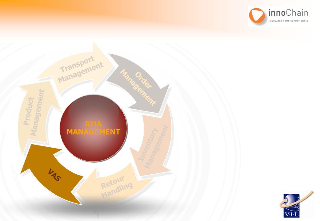 Transport Management. Management. Order. RMA. MANAGEMENT. RMA. MANAGEMENT. Management. Product.
