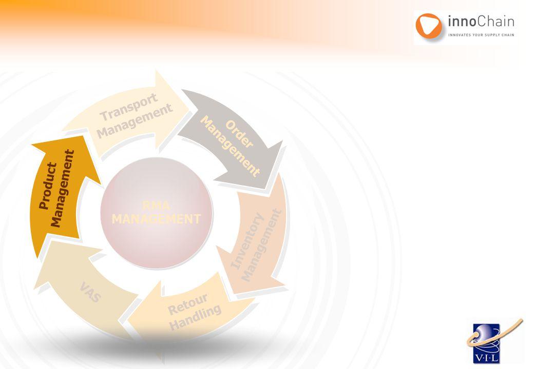 Transport Management. Management. Order. RMA. MANAGEMENT. Management. Product. Management. Product.
