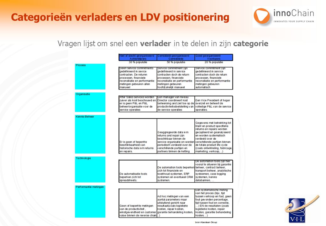 Categorieën verladers en LDV positionering