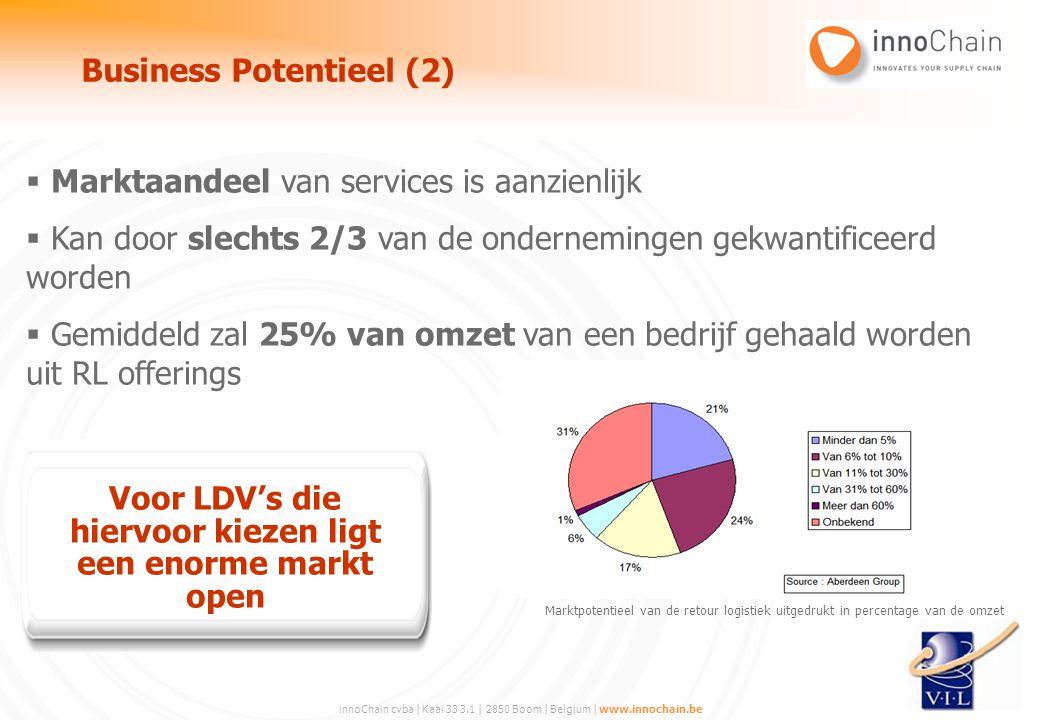 Business Potentieel (2)