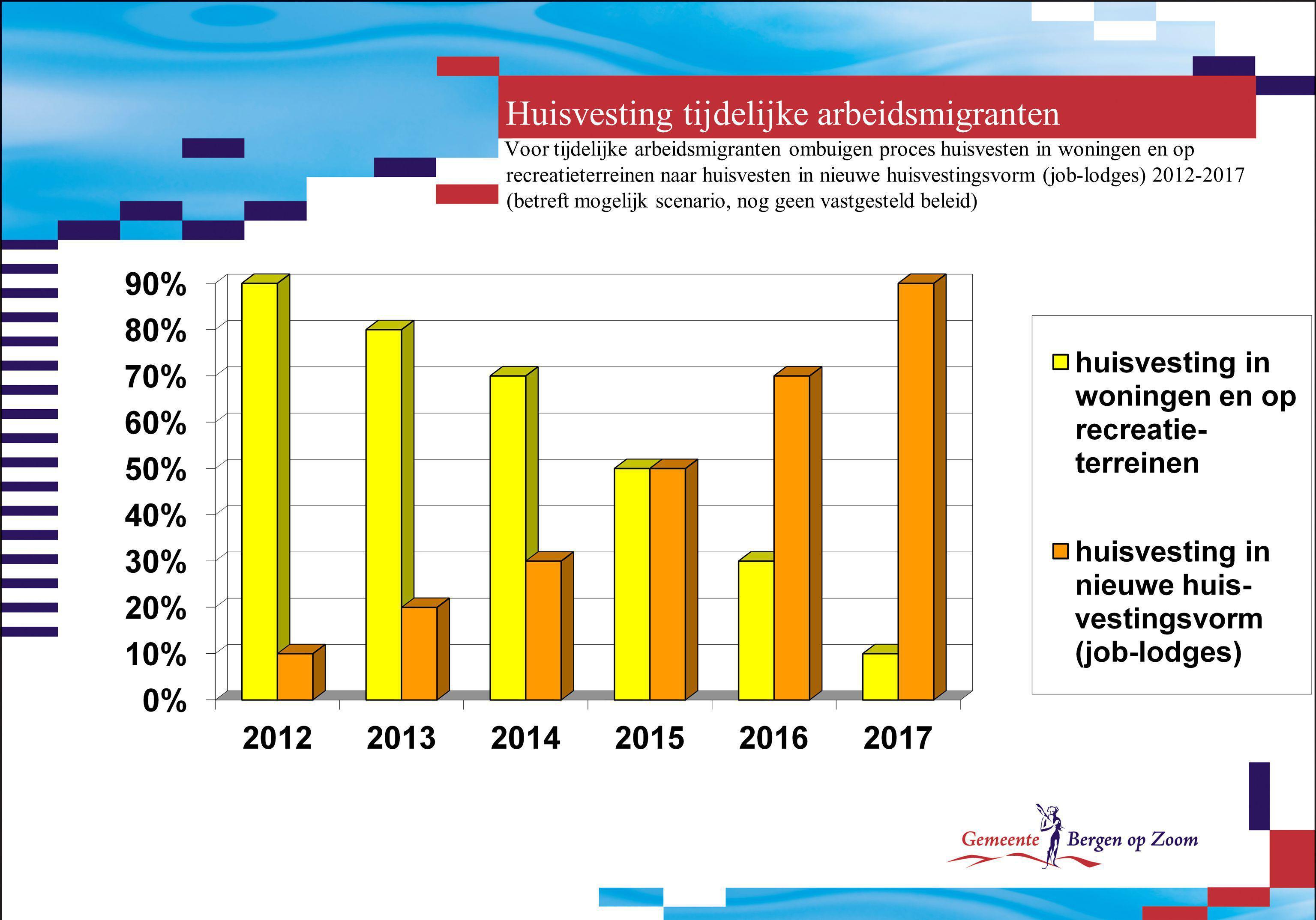 Huisvesting tijdelijke arbeidsmigranten Voor tijdelijke arbeidsmigranten ombuigen proces huisvesten in woningen en op recreatieterreinen naar huisvesten in nieuwe huisvestingsvorm (job-lodges) 2012-2017 (betreft mogelijk scenario, nog geen vastgesteld beleid)