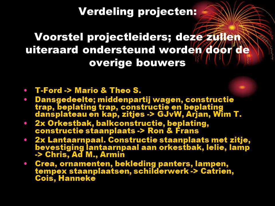 Verdeling projecten: Voorstel projectleiders; deze zullen uiteraard ondersteund worden door de overige bouwers