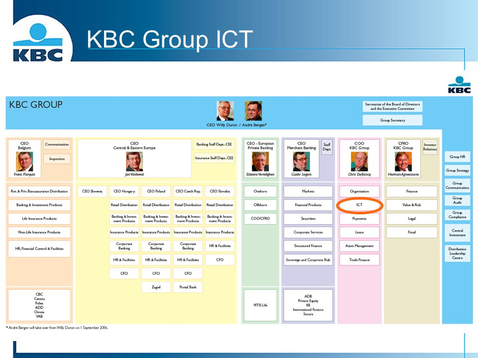 KBC Group ICT