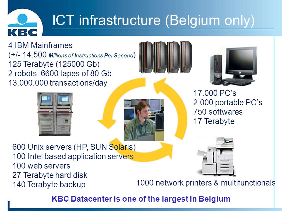 ICT infrastructure (Belgium only)