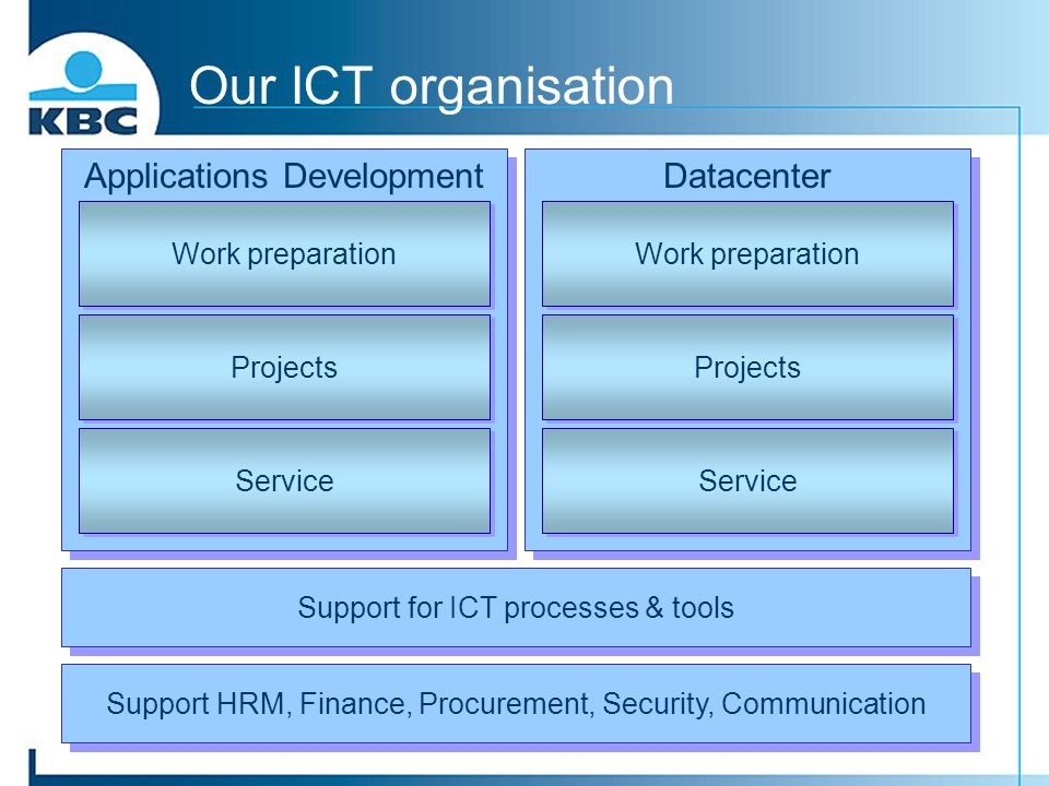 Our ICT organisation Applications Development Datacenter