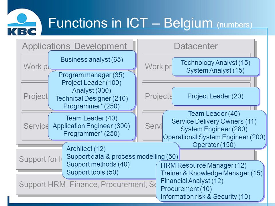 Functions in ICT – Belgium (numbers)