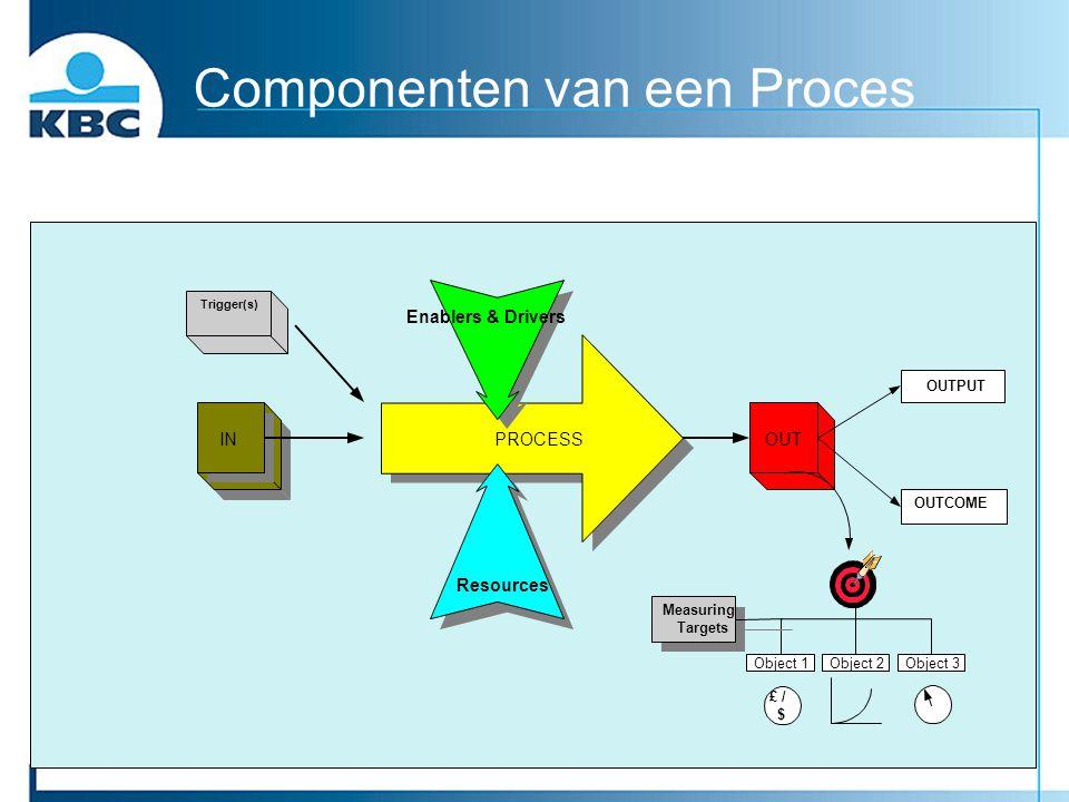 Componenten van een Proces