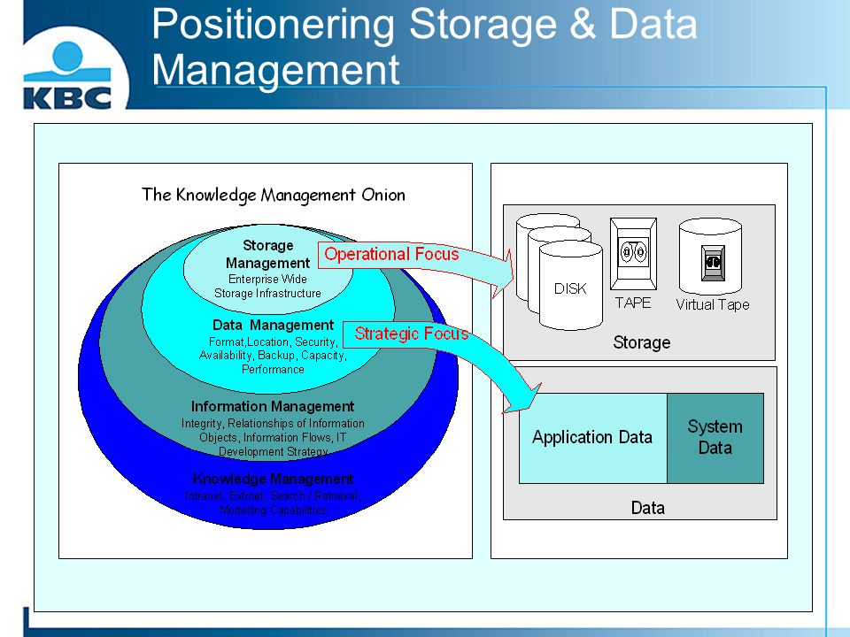 Positionering Storage & Data Management