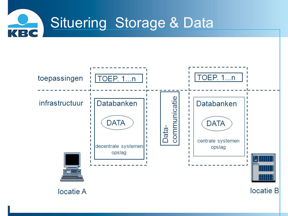 Situering Storage & Data