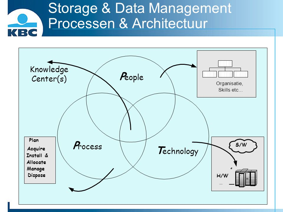 Storage & Data Management Processen & Architectuur