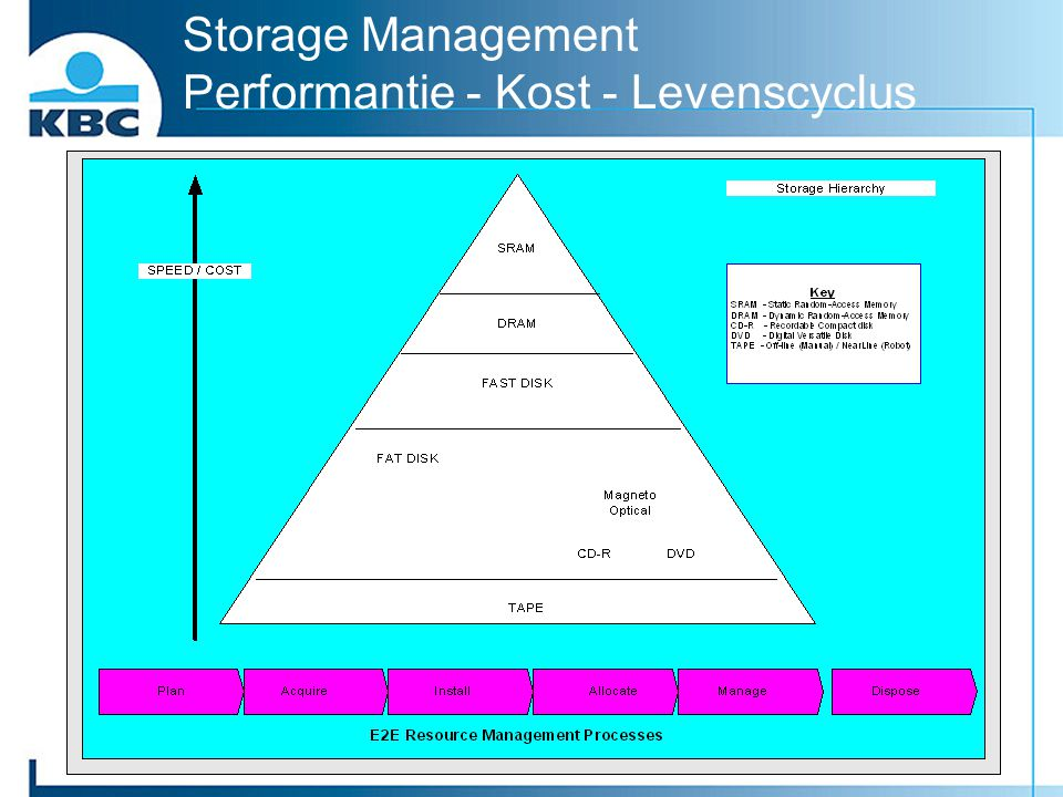 Storage Management Performantie - Kost - Levenscyclus