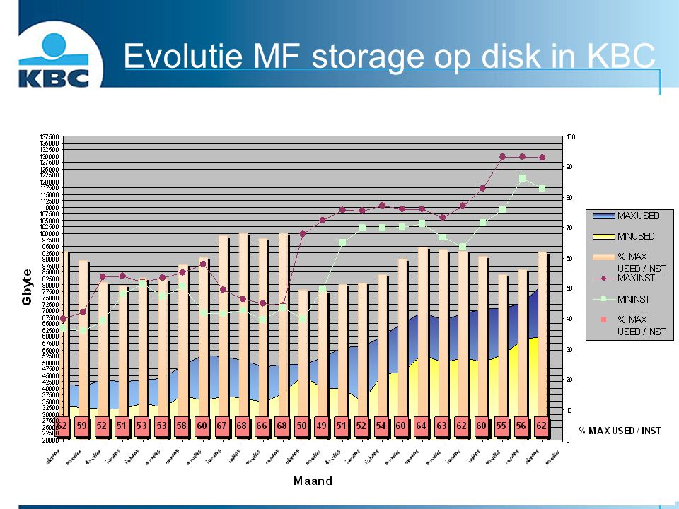 Evolutie MF storage op disk in KBC
