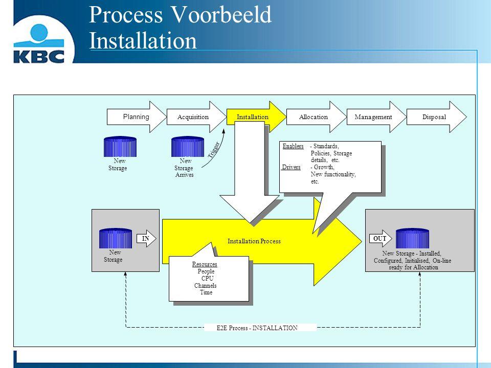 Process Voorbeeld Installation